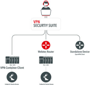vpn-security-suite-infrastructure